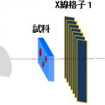X線タルボ・ロー干渉計測とは