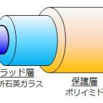 ひずみや温度の光ファイバ計測法 その1
